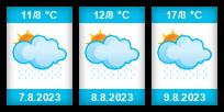 Pocas� / Weather / Wetter