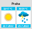 předpověď Počasí Ostrava na týden, dlouhodobá