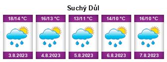 Počasí Suchý Důl - Slunečno.cz