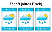 Počasí Záhoří (okres Písek) - Slunečno.cz