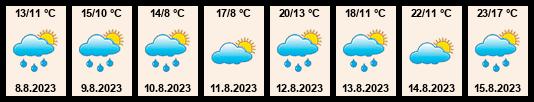Předpověď počasí pro Pohoří na 8 dní