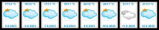 Předpověď počasí střední Čechy idnes on-line