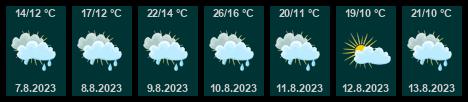 Počasí Benešov - Slunečno.cz