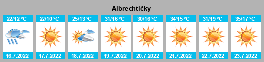 Počasí Albrechtičky - Slunečno.cz