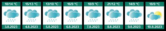 Počasí Telč - Slunečno.cz
