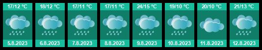 Počasí Žatec (okres Louny) - Slunečno.cz
