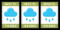 Počasí Karlovice