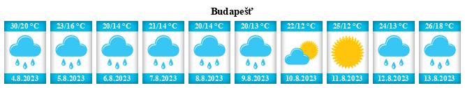 Počasí Budapešť - Slunečno.cz