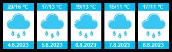 Počasí Charvatce - Slunečno.cz