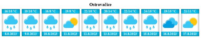 Počasí Ostrovačice - Slunečno.cz