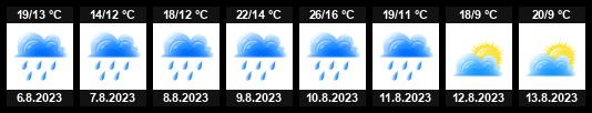 Počasí Ústí nad Labem