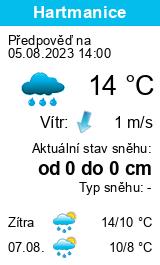 Počasí Slaný - Slunečno.cz
