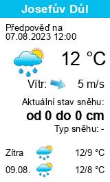 Počasí Stříbro - Slunečno.cz