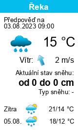 Počasí Volyně - Slunečno.cz