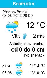 Počasí Levice - Slunečno.cz
