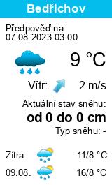 Počasí Nitra - Slunečno.cz