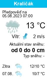 Počasí Brandýs nad Labem - Slunečno.cz
