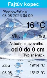Počasí Dačice - Slunečno.cz