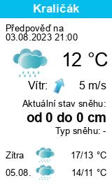 Počasí Kyjov (okres Hodonín) - Slunečno.cz