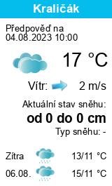 Počasí Nový Bydžov - Slunečno.cz