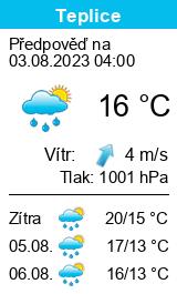 Předpověď počasí pro Teplice