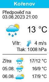 Počasí Kořenov - Slunečno.cz
