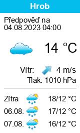 Počasí Hrob - Slunečno.cz
