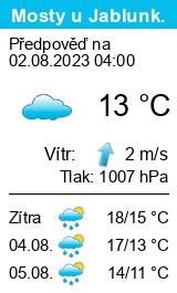 Počasí Mosty u Jablunkova (ski areál) - Slunečno.cz