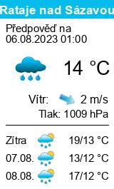 Počasí Rataje nad Sázavou - Slunečno.cz