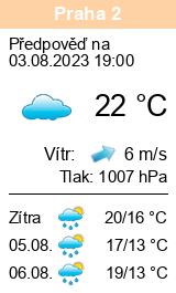 Počasí Praha 2 - Slunečno.cz