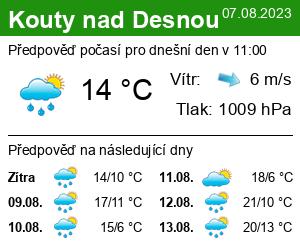 Počasí Kouty nad Desnou (Loučná) - Slunečno.cz
