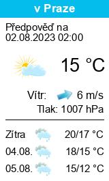 Počasí Vídeň