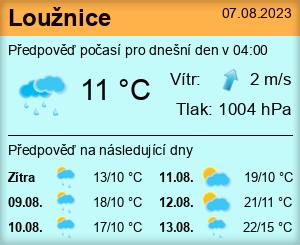 Počasí Loužnice - Slunečno.cz