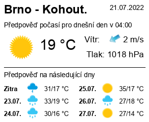 Počasí Brno - Kohoutovice - Slunečno.cz