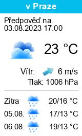 Počasí Sudkov - Slunečno.cz