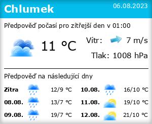 Počasí Chlumek - Slunečno.cz