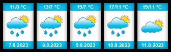 Výhled počasí pro místo Kačer (Pojbuky) na Slunečno.cz