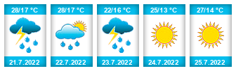 Výhled počasí pro místo Bažantnice (Běleč) na Slunečno.cz