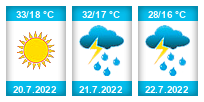 Výhled počasí pro místo Nižbor na Slunečno.cz