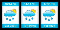 Výhled počasí pro místo Hrachovický rybník na Slunečno.cz