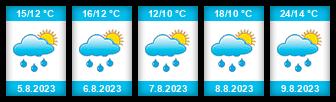 Výhled počasí pro místo Bažantník na Slunečno.cz