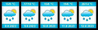 Výhled počasí pro místo Žofínský rybník na Slunečno.cz