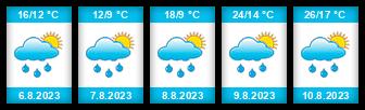 Výhled počasí pro místo Horní Karolinský rybník na Slunečno.cz