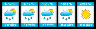 Výhled počasí pro místo Aleksandrów Kujawski na Slunečno.cz