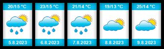 Výhled počasí pro místo Babimost na Slunečno.cz