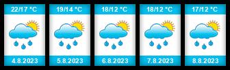 Výhled počasí pro místo Barczewo na Slunečno.cz
