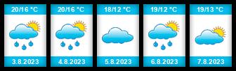 Výhled počasí pro místo Białogard na Slunečno.cz