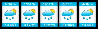Výhled počasí pro místo Loděnice (okres Brno-venkov) na Slunečno.cz
