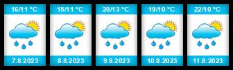 Výhled počasí pro místo Moravany (okres Brno-venkov) na Slunečno.cz