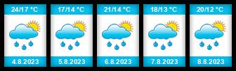 Výhled počasí pro místo Janikowo na Slunečno.cz